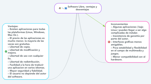 Mind Map: Software Libre, ventajas y desventajas