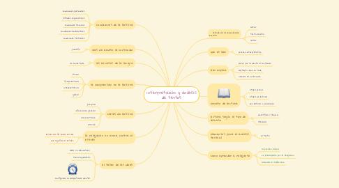 Mind Map: interpretación y análisis de textos
