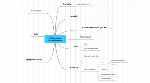 Mind Map: Elektronische Gesundheitsakte