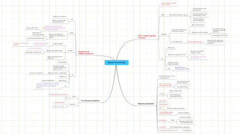 Mind Map: Migraine Pharmacology
