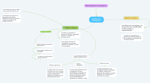 Mind Map: Modelos de la Investigación