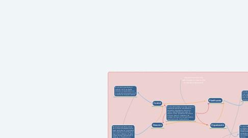 Mind Map: Importancia del ciclo administrativo dentro del contexto empresarial