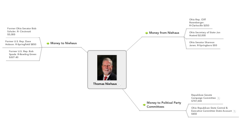 Mind Map: Thomas Niehaus
