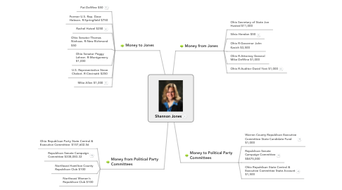 Mind Map: Shannon Jones