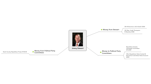 Mind Map: Jimmy Stewart