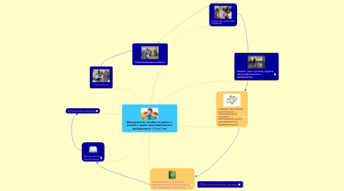 Mind Map: Методическое пособие по работе с детьми в группе кратковременного пребывания от 1,5 до 3 лет