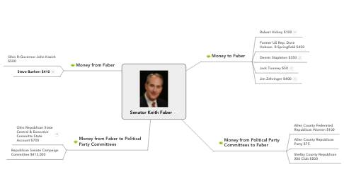 Mind Map: Senator Keith Faber
