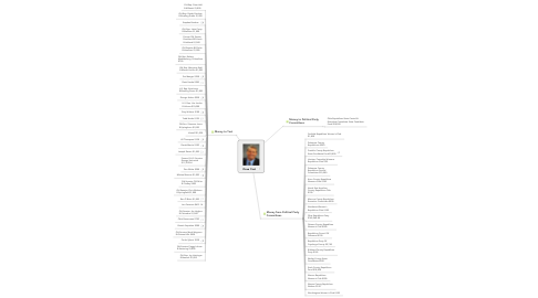 Mind Map: Dave Yost