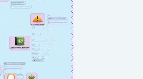 """Mind Map: """"Интернет в изучении школьных дисциплин """""""