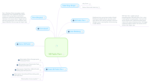 Mind Map: VB Public Pen+