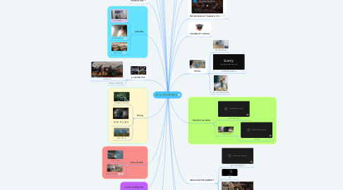 Mind Map: VR for BUSINESS