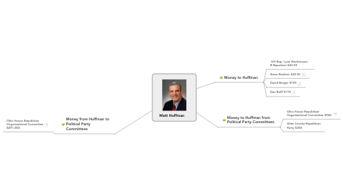 Mind Map: Matt Huffman