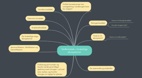 Mind Map: Stofkredsløb i forskellige økosystemer