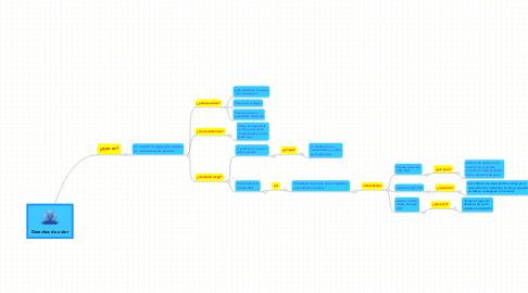 Mind Map: Derechos de autor