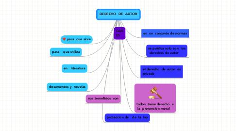 Mind Map: DERECHO  DE  AUTOR