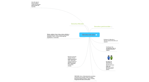 Mind Map: Derechos de autor