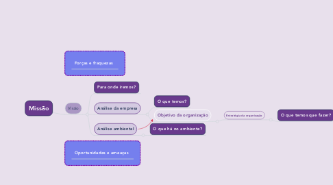 Mind Map: Missão