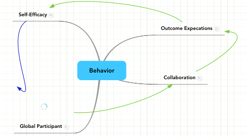 Mind Map: Behavior