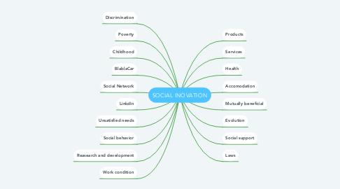 Mind Map: SOCIAL INOVATION