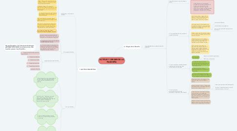 Mind Map: ACTITUD Y ORIGEN DE LA FILOSOFÍA