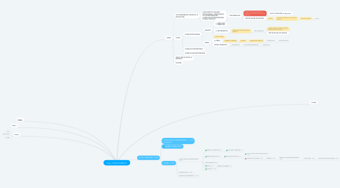 Mind Map: Copy of NOVA PERMUTA