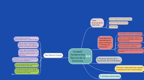 Mind Map: Unidad2: Fundamentos Teoricos de la Entrevista