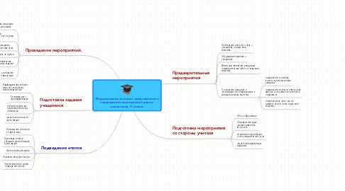 Mind Map: Формирование основных представлений о современной политической жизни у школьников 11 класса.