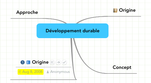 Mind Map: Développement durable