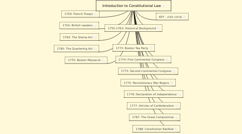 Mind Map: Introduction to Constitutional Law