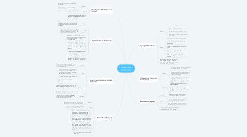 Mind Map: Principal- Agent Relationship