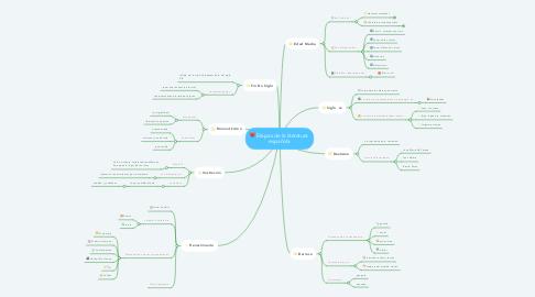 Mind Map: Etapas de la literatura  española