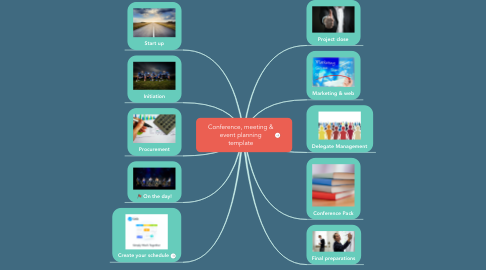 Mind Map: Conference, meeting & event planning template
