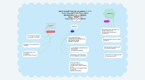Mind Map: MAPA CONCEPTUAL DE LA UNIDAD 1, 2 Y 3  Curso Comunidad,Sociedad y cultura  BELMAR MONTAÑO OBANDO  Grupo: 403007_32  Tutora: Lorena Karina Baleta