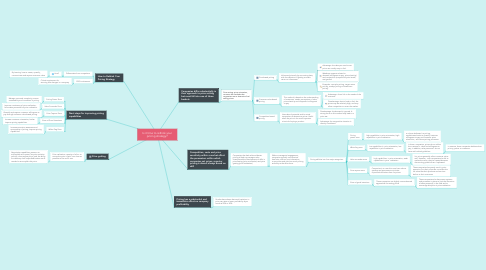 Mind Map: Is it time to rethink your pricing strategy?