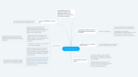 Mind Map: Inmunidad Humoral