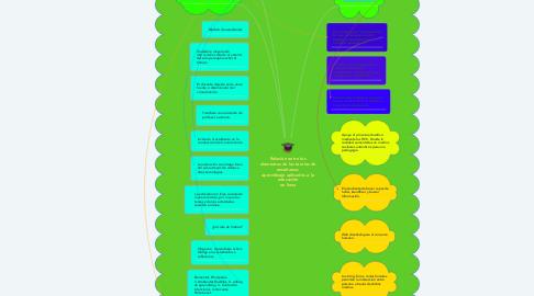 Mind Map: Relación entre los elementos de las teorías de enseñanza- aprendizaje aplicados a la educación en linea