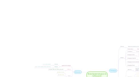Mind Map: Bases Epistemológicas de la Educación