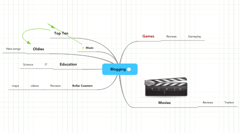 Mind Map: Blogging