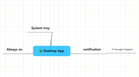 Mind Map: Desktop App