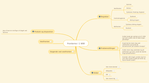 Mind Map: Fronterne i 1 WW