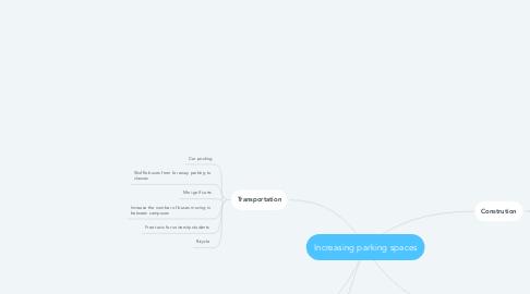 Mind Map: Increasing parking spaces