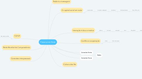 Mind Map: Presença em Rede