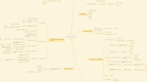 Mind Map: ¿Que es leer?