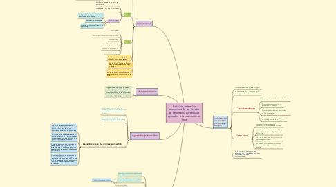 Mind Map: Relación entre los elementos de las teorías de enseñanza-aprendizaje aplicados a la educación en linea