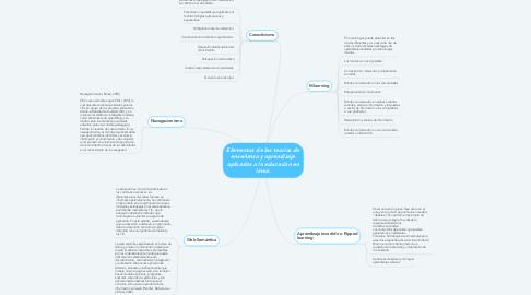 Mind Map: Elementos de las teorías de enseñanza y aprendizaje aplicados a la educación en línea.