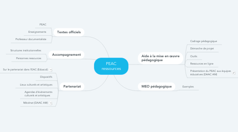 Mind Map: PEAC ressources