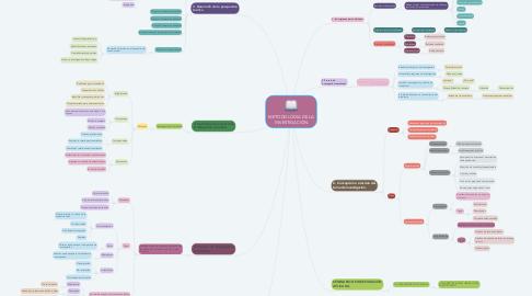 Mind Map: METODOLOGIA DE LA INVESTIGACIÓN