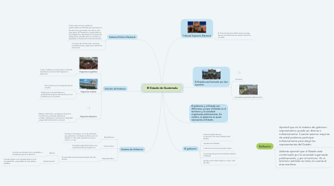 Mind Map: El Estado de Guatemala