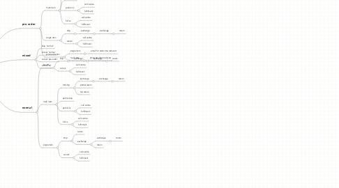 Mind Map: Order