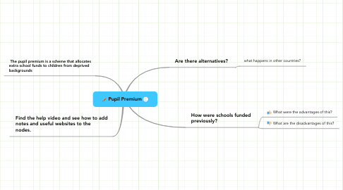 Mind Map: Pupil Premium